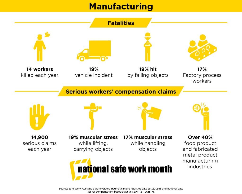 Manufacturing safety statistics